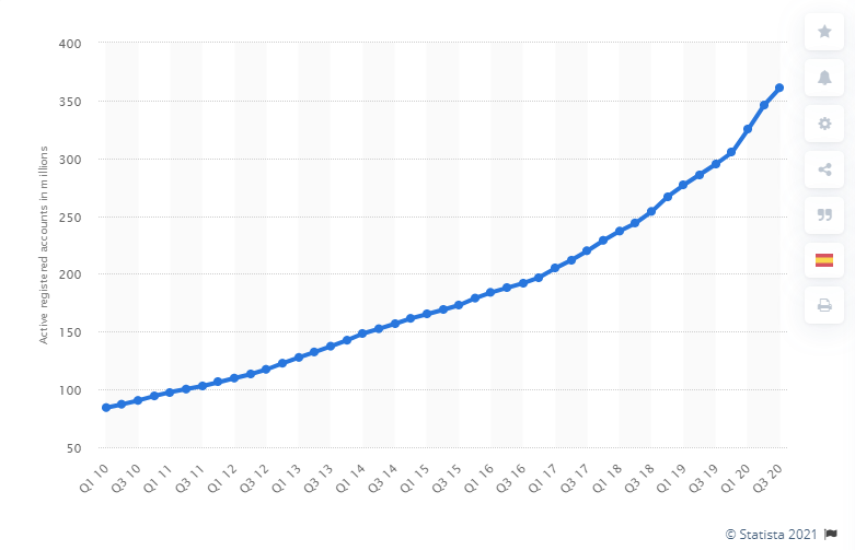 PayPal Statistics - Number of active PayPal users