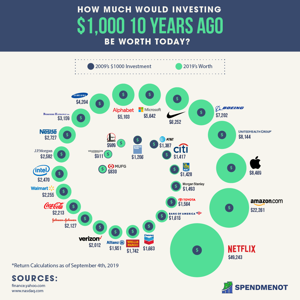 Best Performing Stocks in the Last 10 Years - Infographic