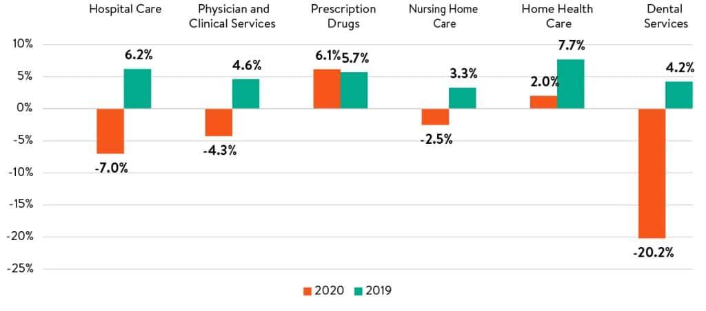 Health-Spending-Historic-Decline-Altarum