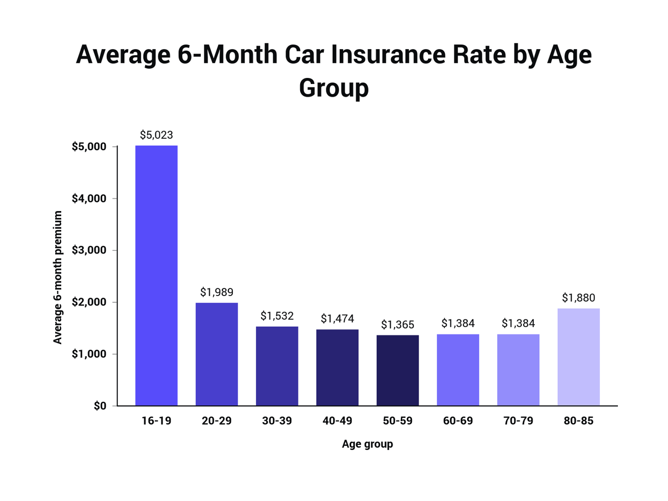 Average 6-Month Car Insurance Rate by Age Group