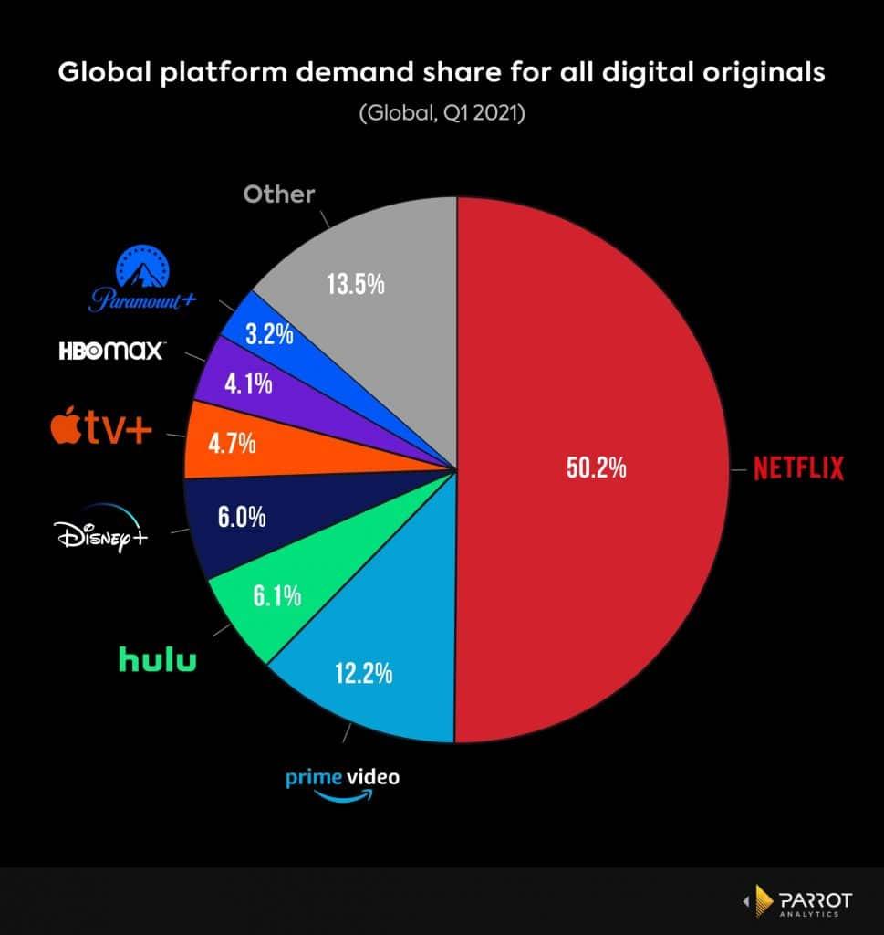Global Platform Share Demand