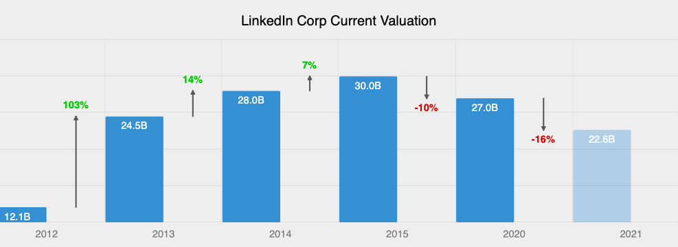 LinkedIn Current Valuation