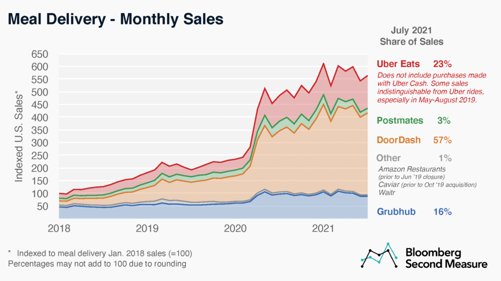 Uber Monthly Sales