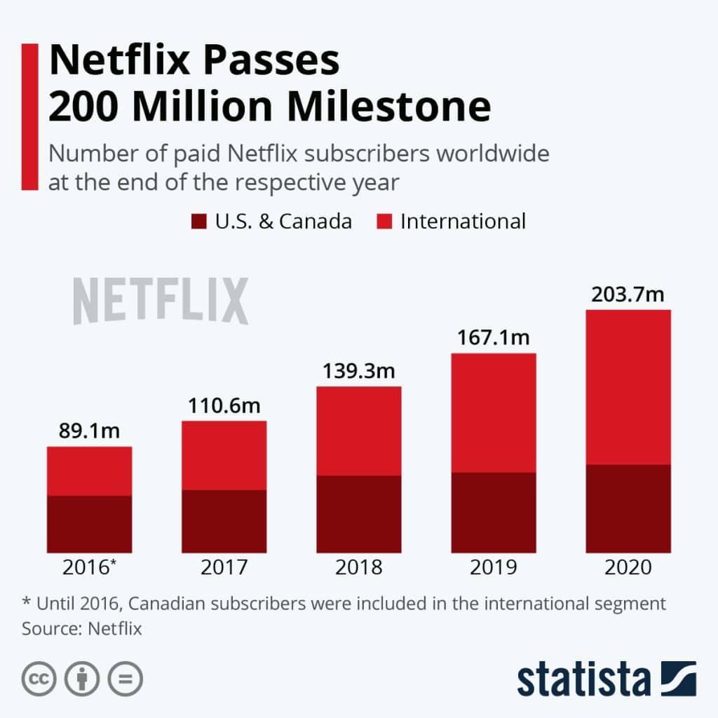 Number of Netflix Subscribers