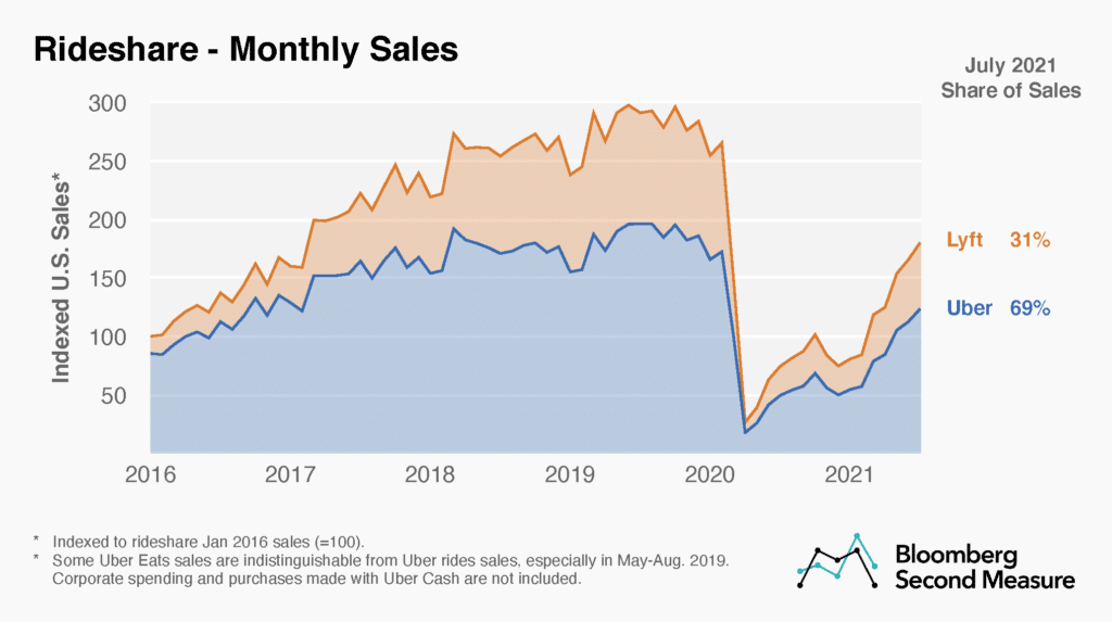 Rideshare-monthly-sales-and-market-share-Uber-vs.-Lyft