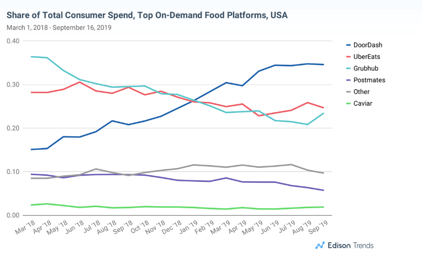 Uber Revenue Statistics - A graph of the share of total consumer spend
