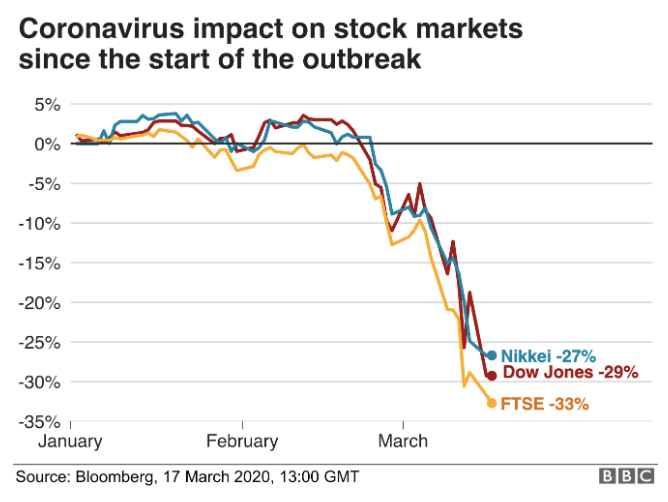 A chart on the impact of the coronavirus on stock market.