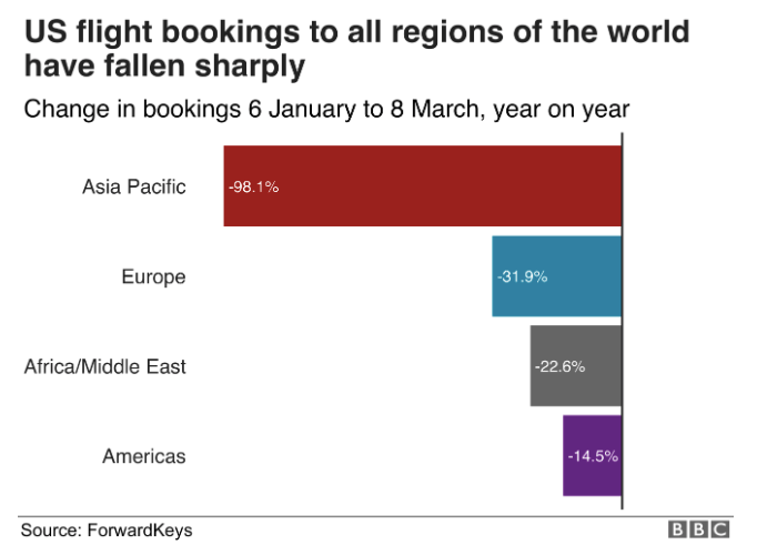 A chart about the US flight bookings globally