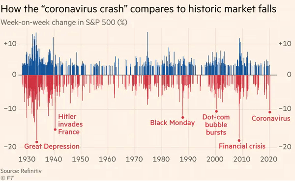A chart of all the historic market falls.