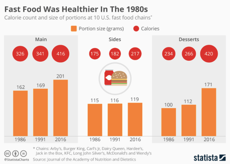 Fast Food Industry Statistics - An infographic that shows that fast food used to be healthier 40 years ago