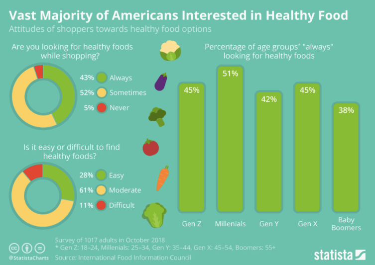 Fast Food Industry Statistics - An infographic that shows that Americans are more interested in healthy food nowadays