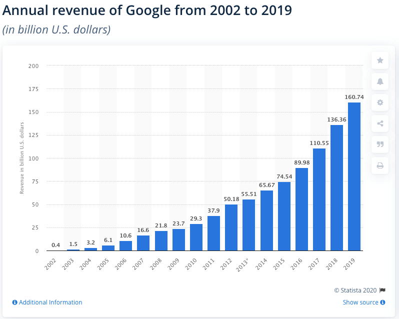 Google: global annual revenue 2002-2019 Published by J. Clement, Feb 5, 2020 In the most recently reported fiscal year, Google's revenue amounted to 160.74 billion US dollars. Google's revenue is largely made up by advertising revenue, which amounted to 134.81 billion US dollars in 2019. As of June 2019, parent company Alphabet ranked fourth among worldwide internet companies, with a market capitalization of 741 billion U.S. dollars. Google's revenue Founded in 1998, Google is a multinational internet service corporation headquartered in California, United States. Initially conceptualized as a web search engine based on a PageRank algorithm, Google now offers a multitude of desktop, mobile and online products. Google Search remains the company's core web-based product along with advertising services, communication and publishing tools, development and statistical tools as well as map-related products. Google is also the producer of the mobile operating system Android, Chrome OS, Google TV as well as desktop and mobile applications such as the internet browser Google Chrome or mobile web applications based on pre-existing Google products. Recently, Google has also been developing selected pieces of hardware which ranges from the Nexus series of mobile devices to smart home devices and driverless cars. Due to its immense scale, Google also offers a crisis response service covering disasters, turmoil and emergencies, as well as an open source missing person finder in times of disaster. Despite the vast scope of Google products, the company still collects the majority of its revenue through online advertising on Google Site and Google network websites. Other revenues are generated via product licensing and most recently, digital content and mobile apps via the Google Play Store, a distribution platform for digital content. As of November 2019, the highest-grossing Android apps worldwide included mobile games such as Candy Crush Saga, Pokemon Go, and Tinder. Read more An
