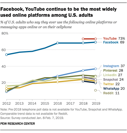 share of US adults using online platforms