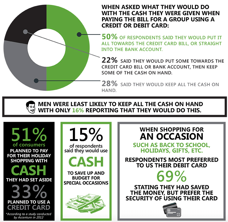 An infographic that shows who uses credit cards more.