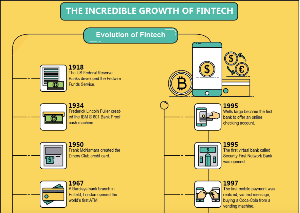 Fintech timeline infographic.