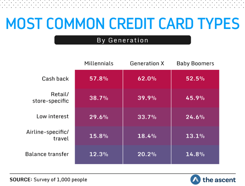 most common credit card types