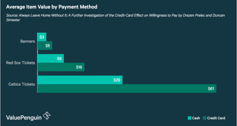 Average item value by payment method