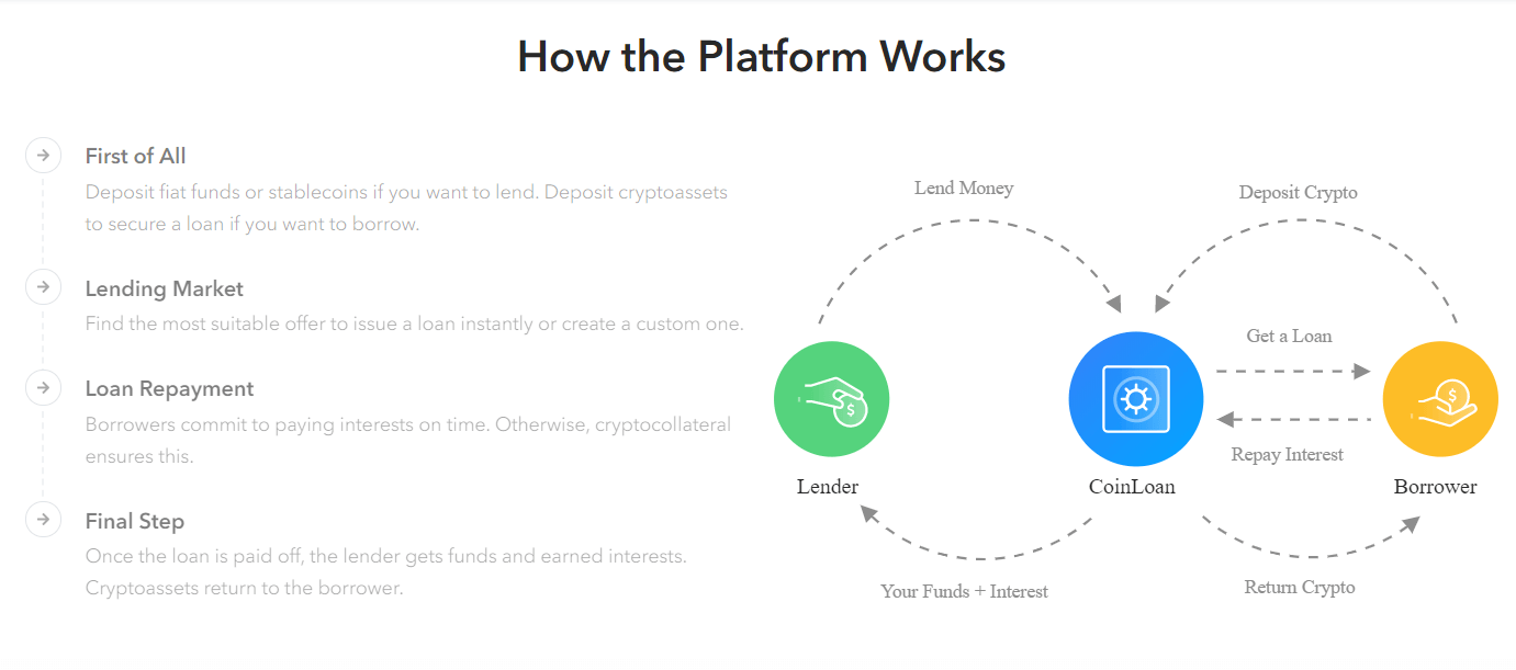 A picture of the lending process on the CoinLoan platform