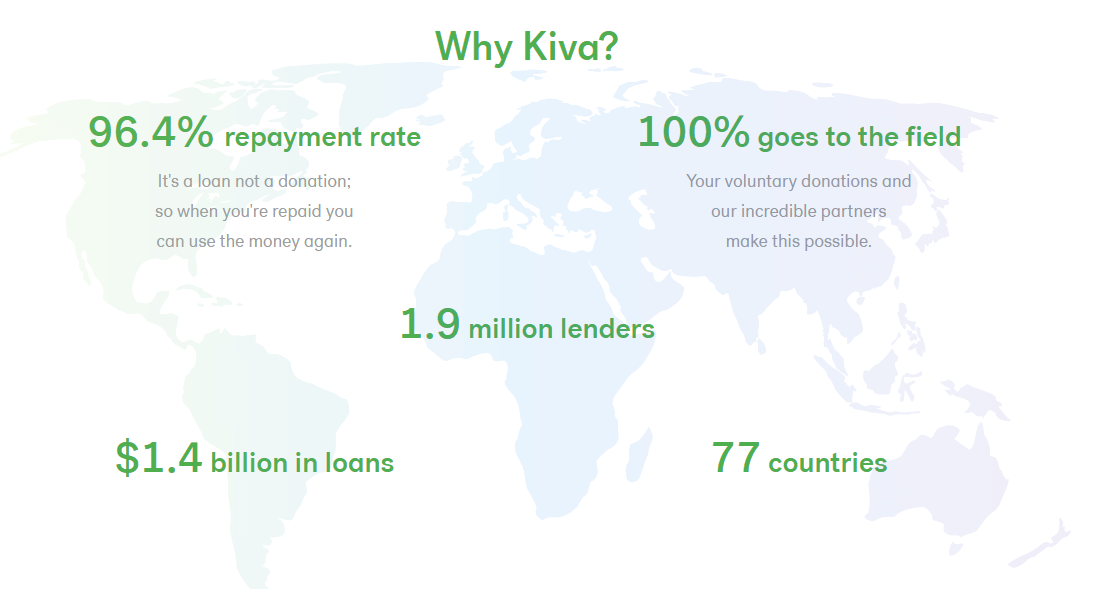 A picture of a world map and offers that Kiva is able to provide to users
